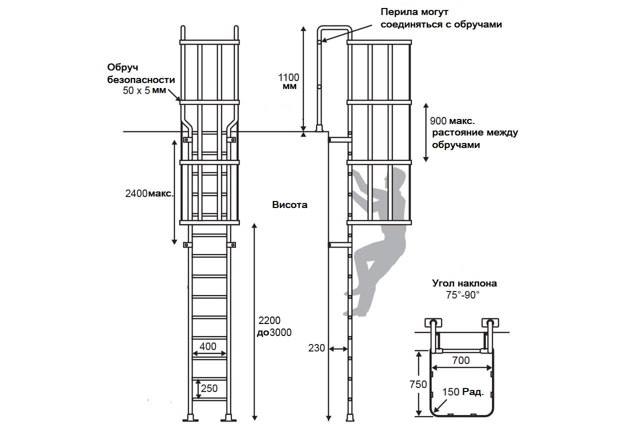 Пожарная лестница наружная требования и стандарты
