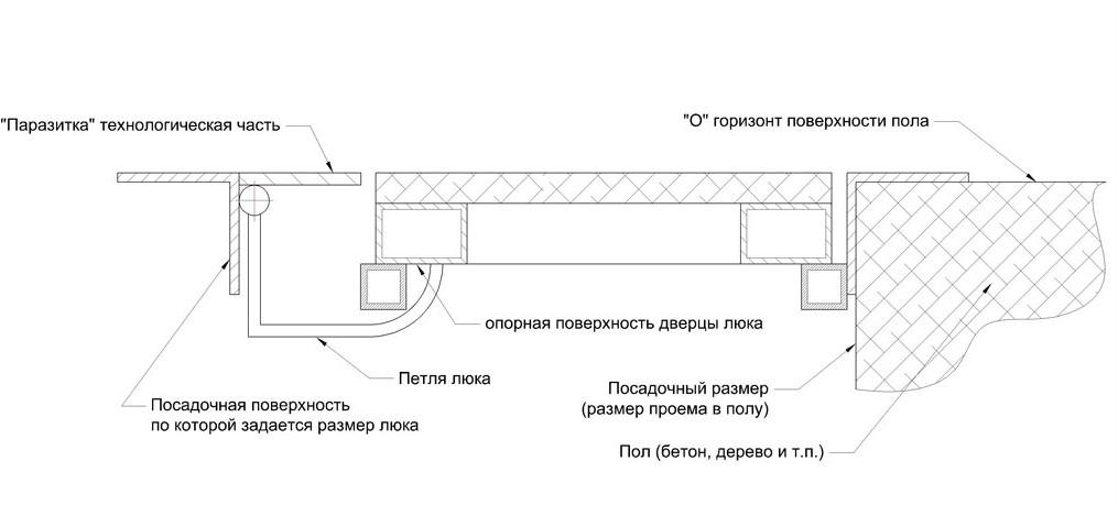 конструкция люка в подвал